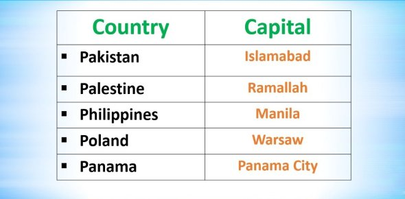 Capitals of Countries MCQs